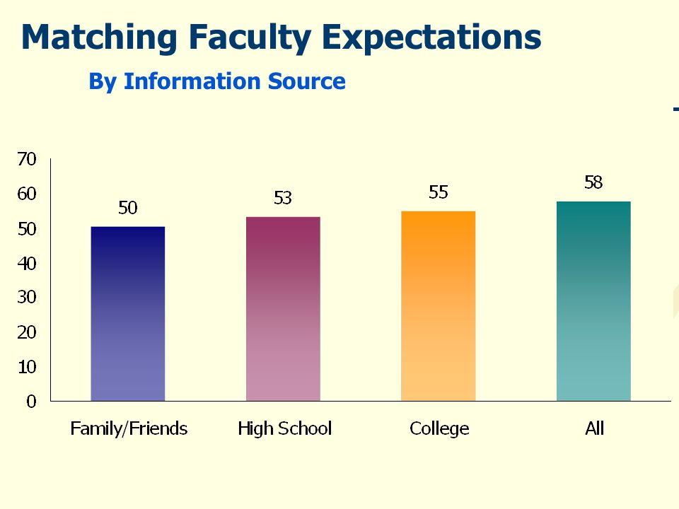 Matching Faculty Expectations By Information Source