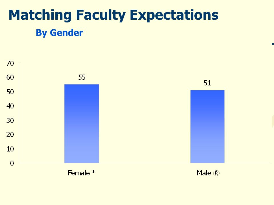Matching Faculty Expectations By Gender