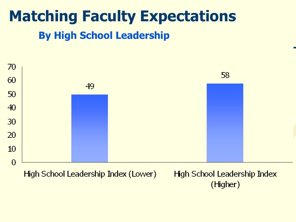 Matching Faculty Expectations By High School Leadership