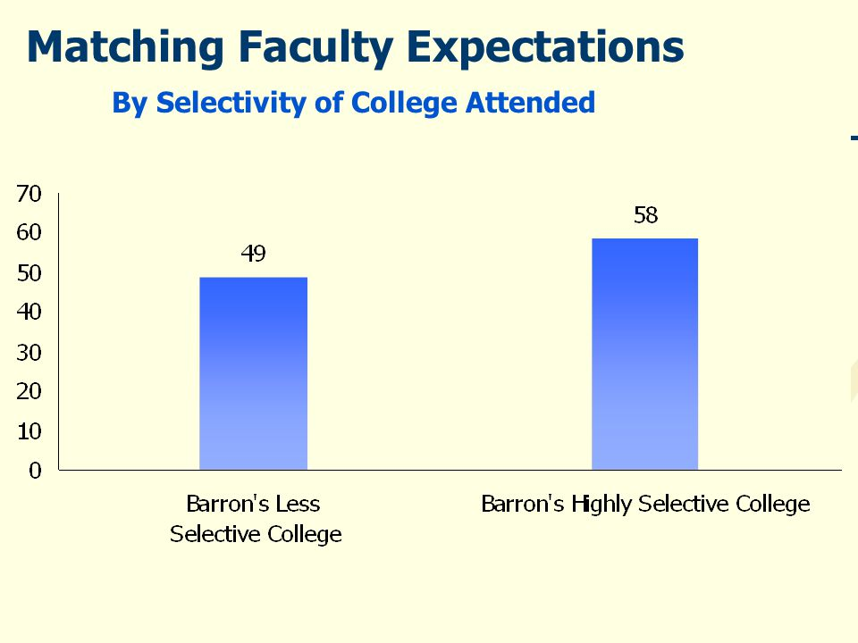 Matching Faculty Expectations By Selectivity of College Attended