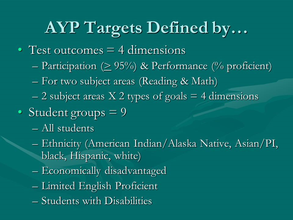 AYP Targets For A School Pool data from all eligible gradesPool data from all eligible grades Determine if minimum sample size is reached for the 9 target groupsDetermine if minimum sample size is reached for the 9 target groups –If yes, target applies –If no, target does not apply and data roll up to district, state Compare test data to participation & performance goals for all eligible groupsCompare test data to participation & performance goals for all eligible groups Failure to miss any target for any group = failure to meet AYP for schoolFailure to miss any target for any group = failure to meet AYP for school