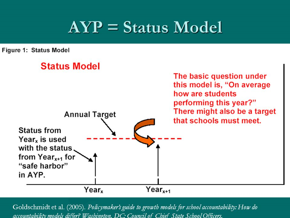AYP = Status Model Goldschmidt et al. (2005). Policymaker's guide to growth models for school accountability: How do accountability models differ? Was