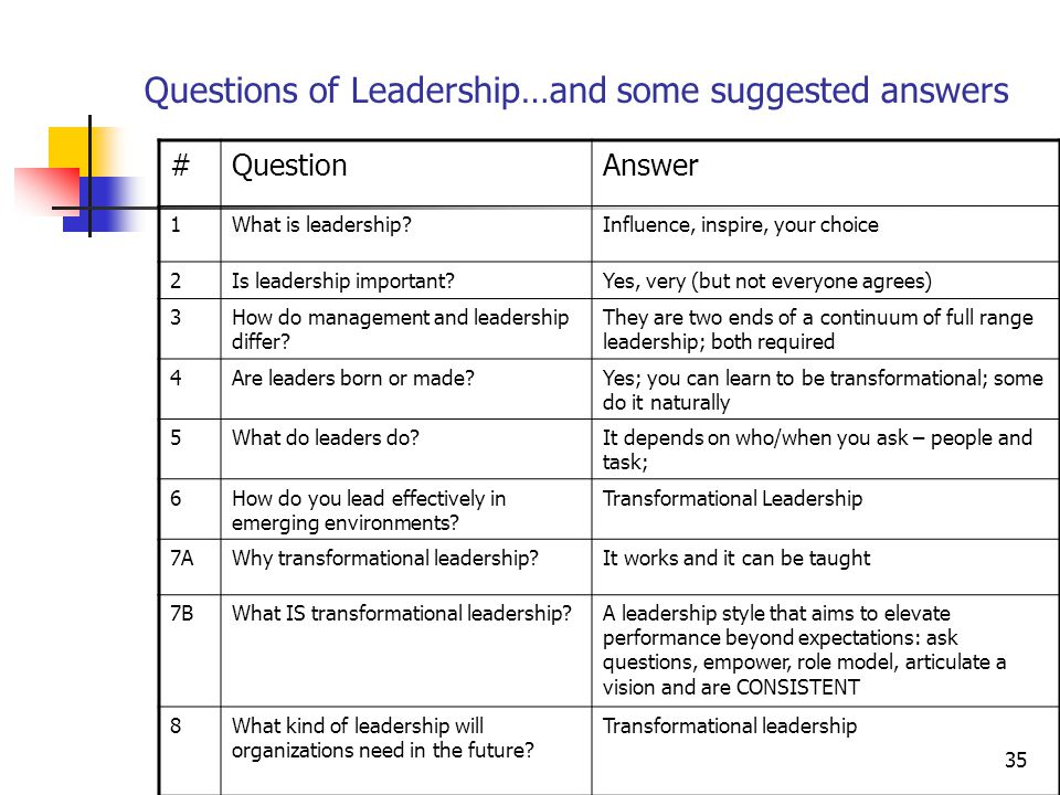 35 Questions of Leadership…and some suggested answers #QuestionAnswer 1What is leadership Influence, inspire, your choice 2Is leadership important Yes, very (but not everyone agrees) 3How do management and leadership differ.