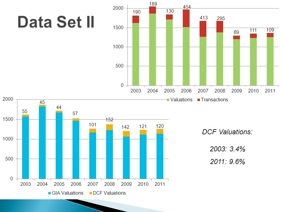 DCF Valuations: 2003: 3.4% 2011: 9.6%
