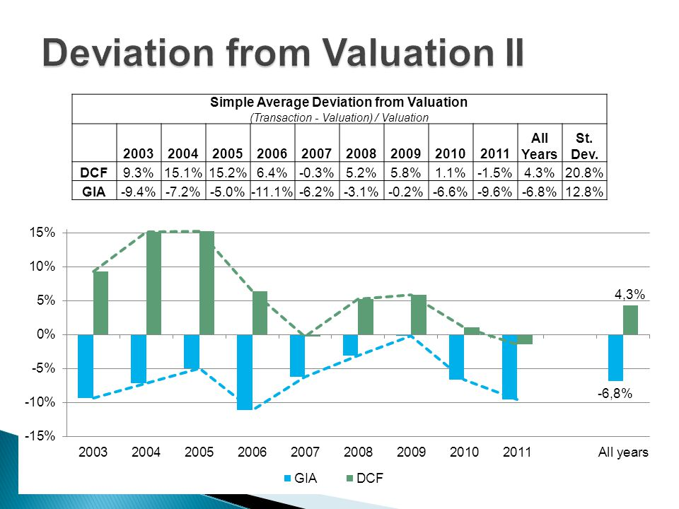 Simple Average Deviation from Valuation (Transaction - Valuation) / Valuation 200320042005200620072008200920102011 All Years St. Dev. DCF9.3%15.1%15.2