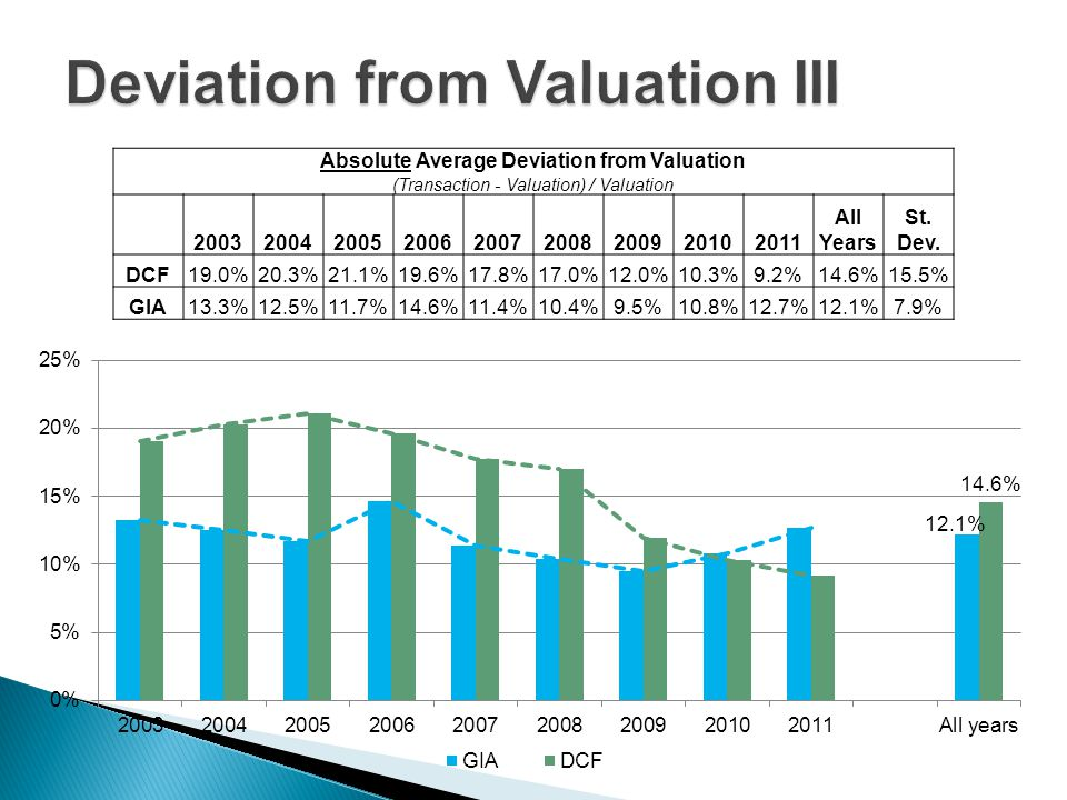Absolute Average Deviation from Valuation (Transaction - Valuation) / Valuation 200320042005200620072008200920102011 All Years St.