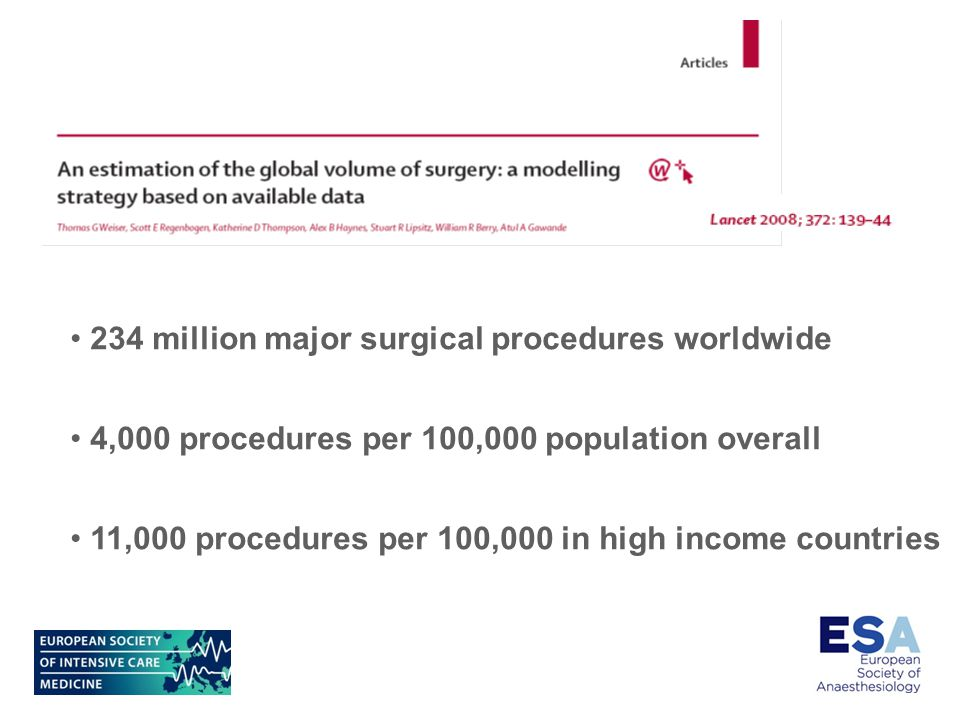 234 million major surgical procedures worldwide 4,000 procedures per 100,000 population overall 11,000 procedures per 100,000 in high income countries