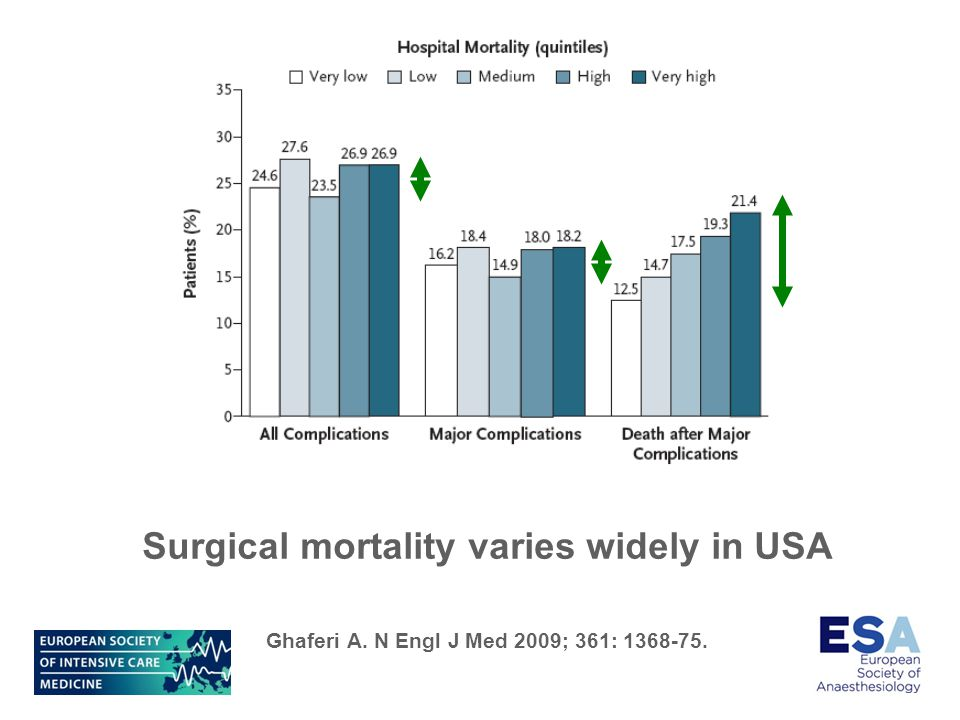 Surgical mortality varies widely in USA Ghaferi A. N Engl J Med 2009; 361: 1368-75.