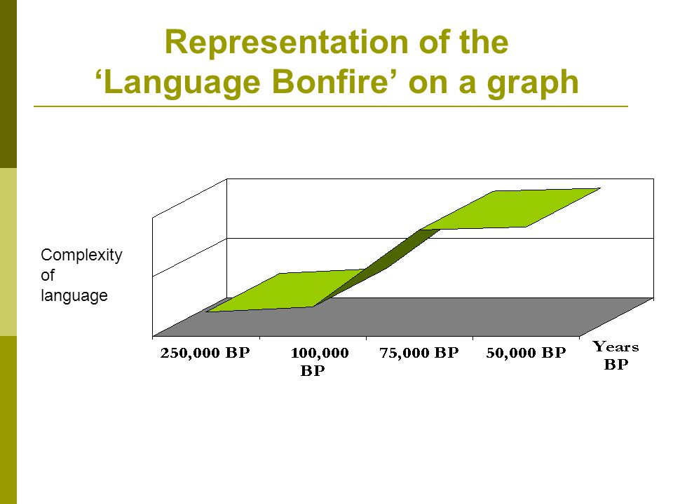 Representation of the 'Language Bonfire' on a graph Complexity of language