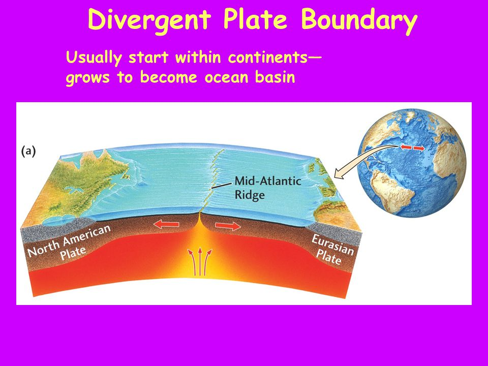 Divergent Plate Boundary Usually start within continents— grows to become ocean basin