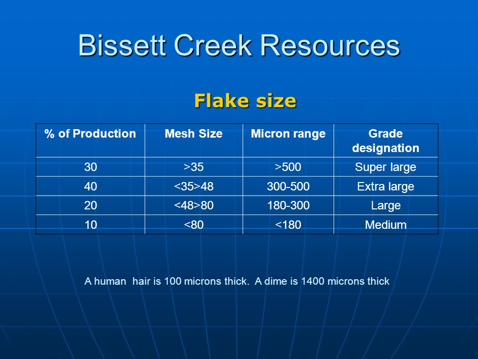 Bissett Creek Resources Flake size % of ProductionMesh SizeMicron rangeGrade designation 30>35>500Super large 40 48300-500Extra large 20 80180-300Large 10<80<180Medium A human hair is 100 microns thick.