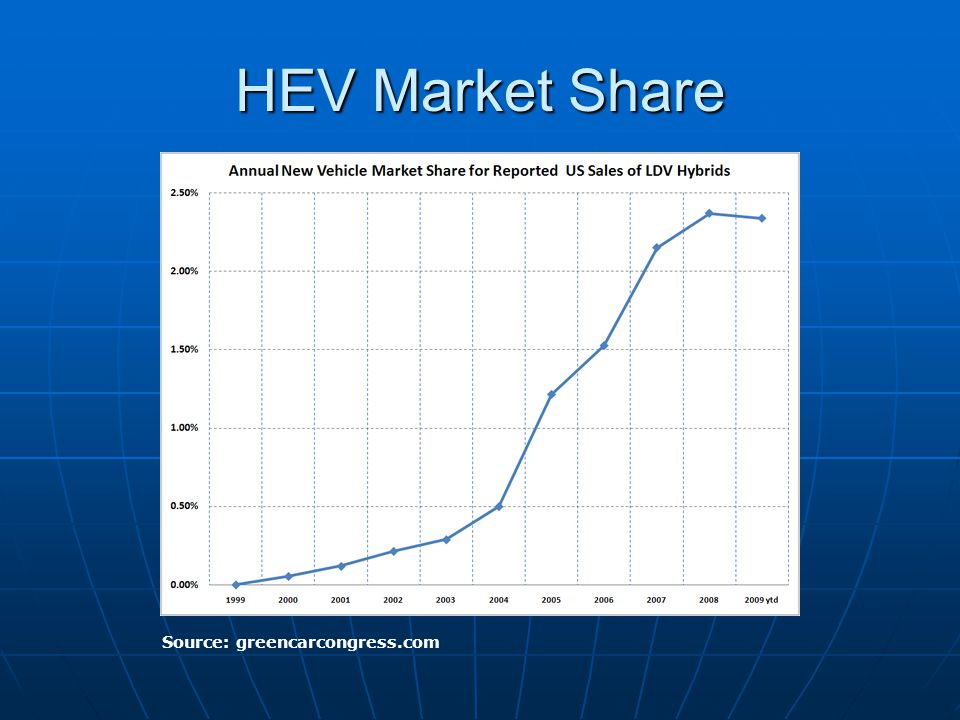 HEV Market Share Source: greencarcongress.com