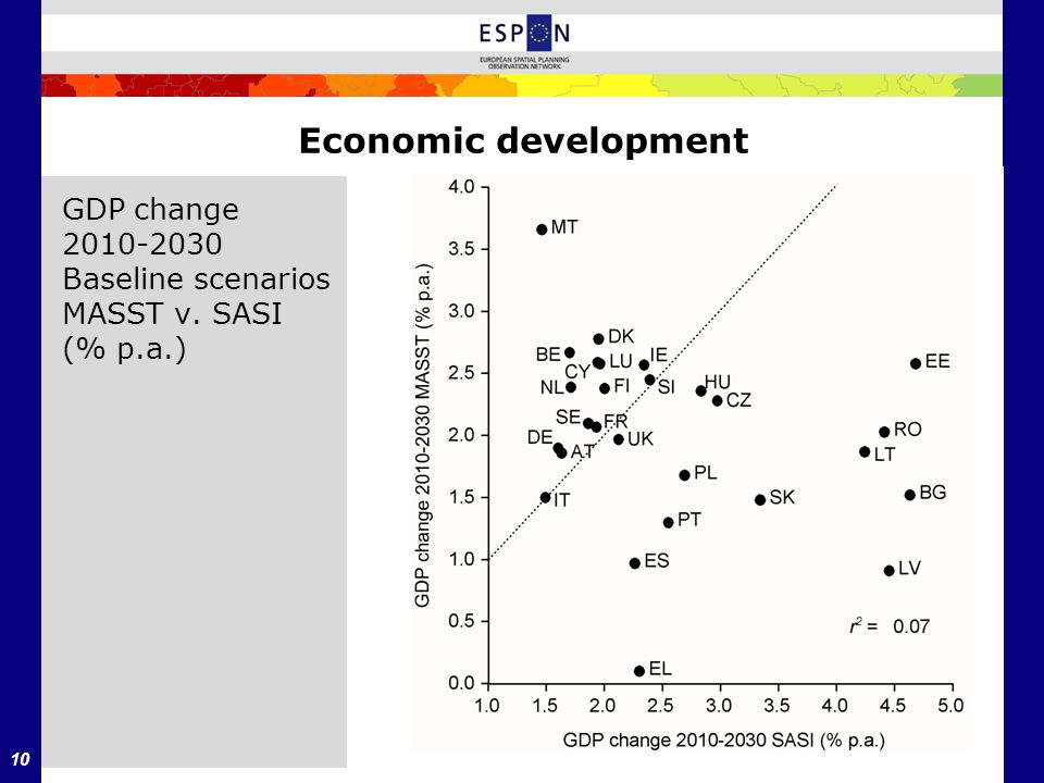 10 Economic development GDP change 2010-2030 Baseline scenarios MASST v. SASI (% p.a.)