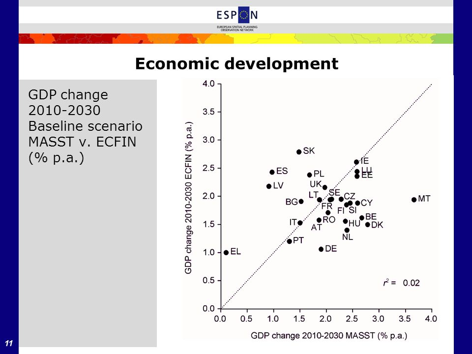11 Economic development GDP change 2010-2030 Baseline scenario MASST v. ECFIN (% p.a.)