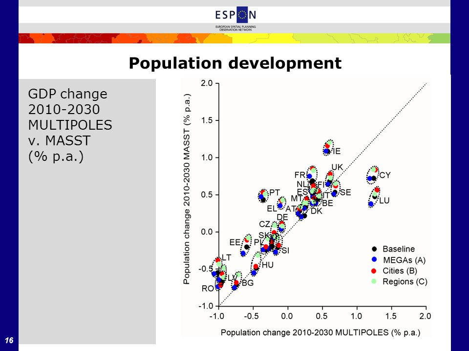 16 Population development GDP change 2010-2030 MULTIPOLES v. MASST (% p.a.)