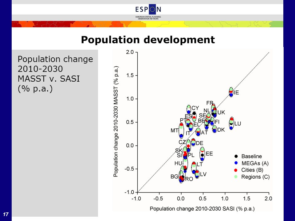 17 Population development Population change 2010-2030 MASST v. SASI (% p.a.)