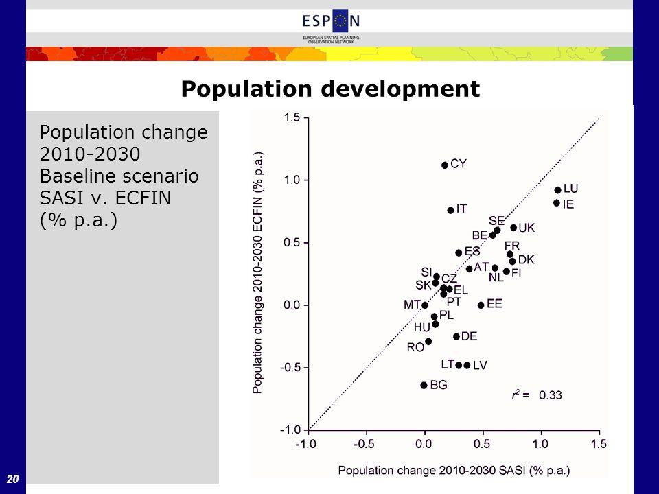 20 Population development Population change 2010-2030 Baseline scenario SASI v. ECFIN (% p.a.)