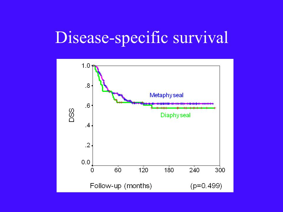 Disease-specific survival