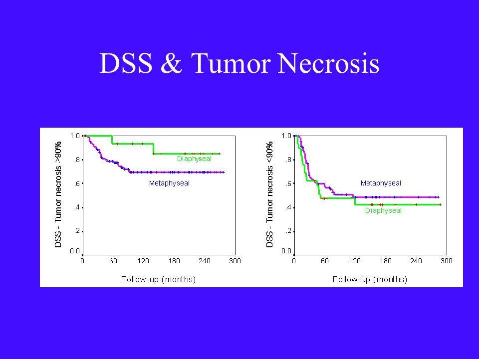 DSS & Tumor Necrosis