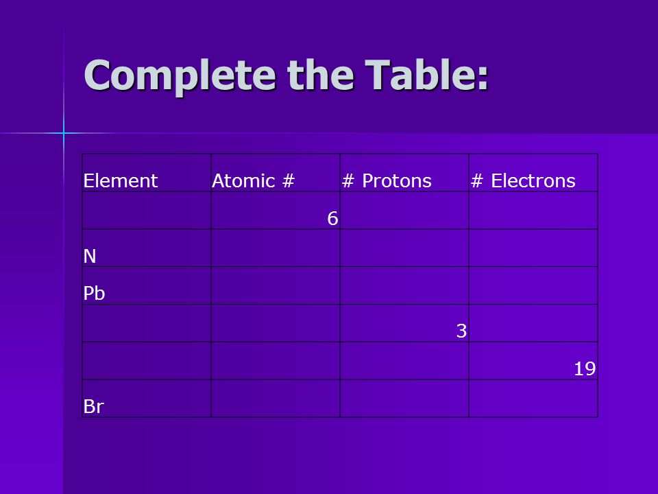 Atomic Number - Atomic Number = # protons in an atom - # of protons determines kind of atom (atoms of an element always have the SAME number of protons) - The atomic number = the number of electrons in a neutral atom - Written just above the atomic symbol on the periodic table