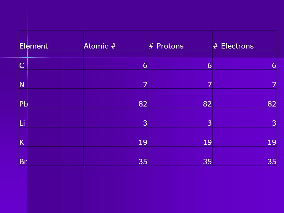 Complete the Table: ElementAtomic ## Protons# Electrons 6 N Pb 3 19 Br