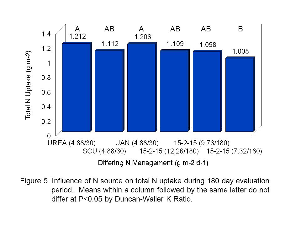 Figure 5. Influence of N source on total N uptake during 180 day evaluation period.