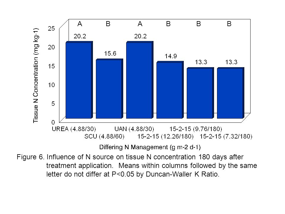 Figure 6. Influence of N source on tissue N concentration 180 days after treatment application.