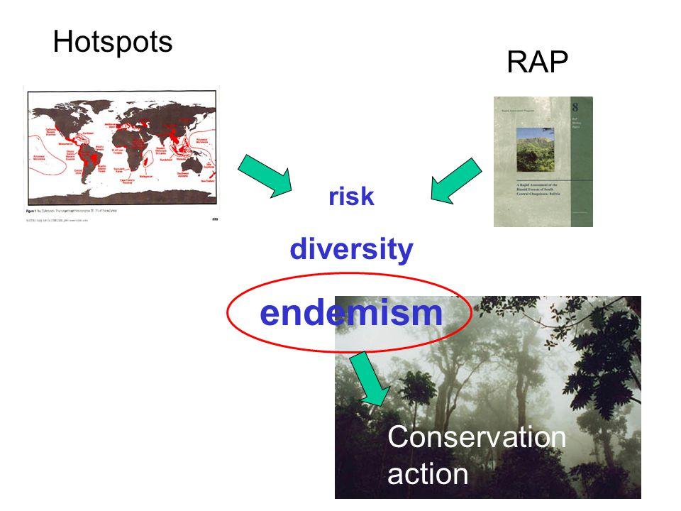 Hotspots RAP risk diversity endemism Conservation action
