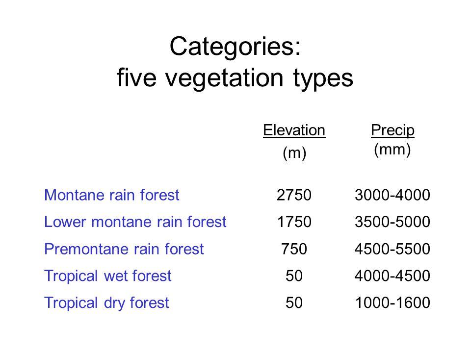 Elevation (m) Precip (mm) Montane rain forest27503000-4000 Lower montane rain forest17503500-5000 Premontane rain forest7504500-5500 Tropical wet forest504000-4500 Tropical dry forest501000-1600 Categories: five vegetation types