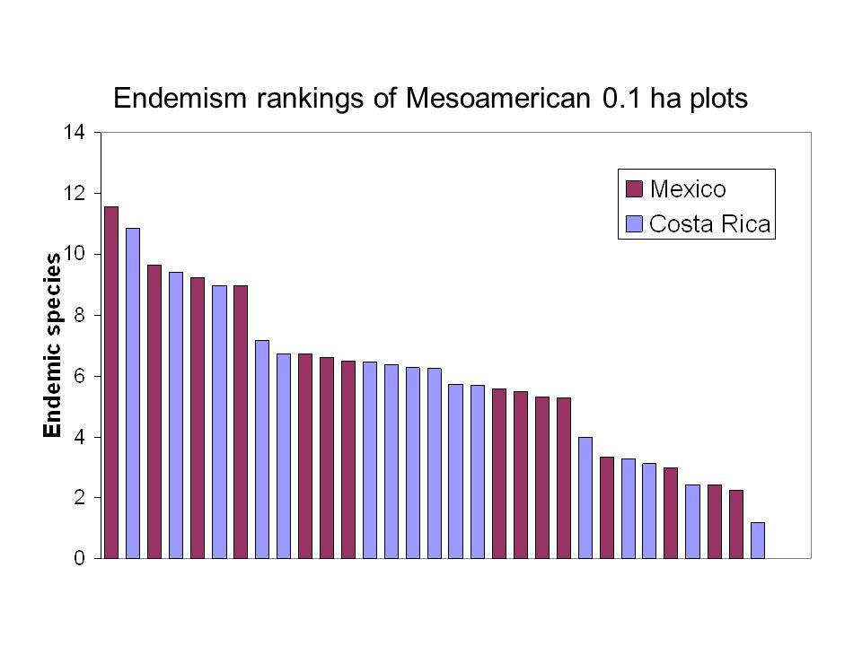Endemism rankings of Mesoamerican 0.1 ha plots