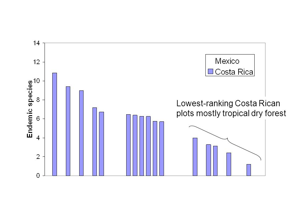 Lowest-ranking Costa Rican plots mostly tropical dry forest