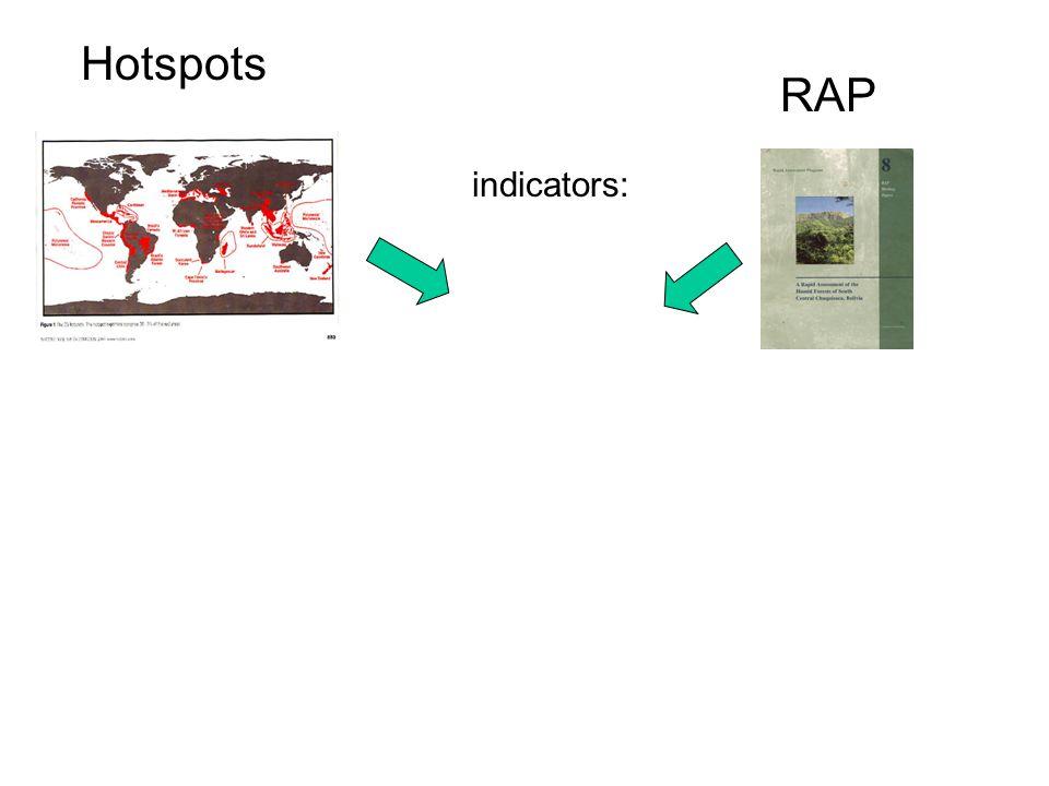 Hotspots RAP indicators: