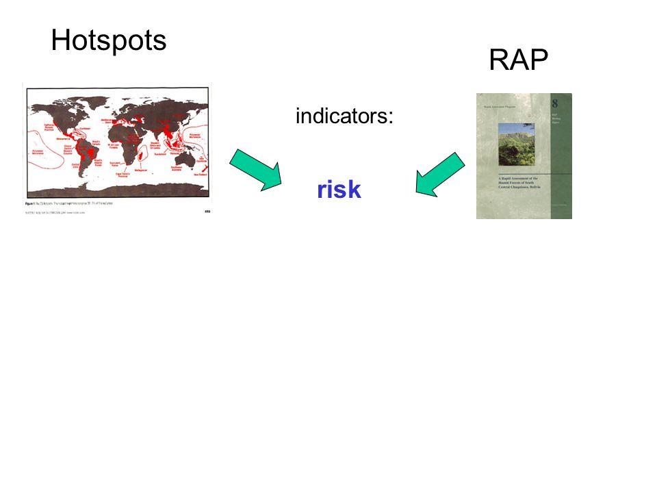 Hotspots RAP risk diversity indicators: