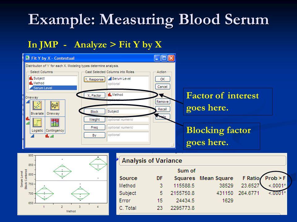 Example: Measuring Blood Serum Blocking factor goes here.