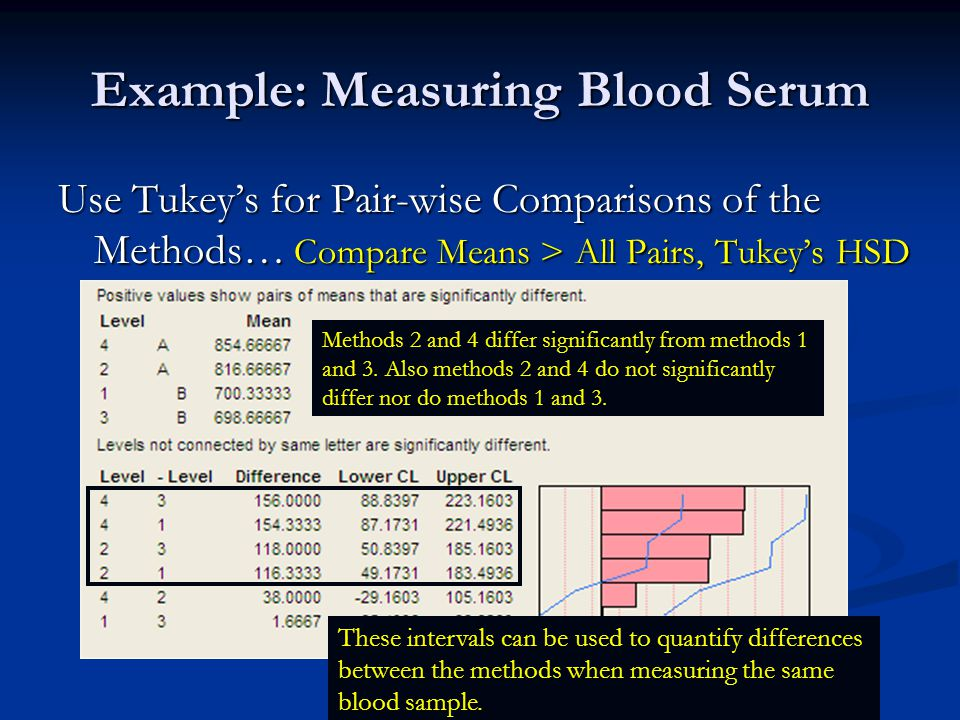Example: Measuring Blood Serum Use Tukey's for Pair-wise Comparisons of the Methods… Compare Means > All Pairs, Tukey's HSD Methods 2 and 4 differ significantly from methods 1 and 3.