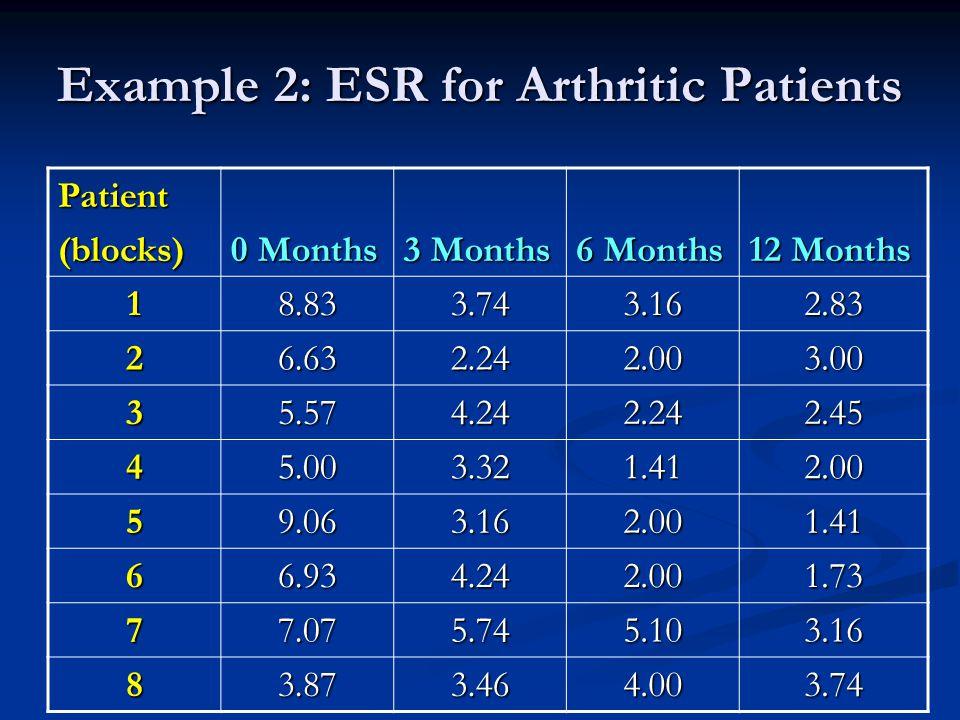 Example 2: ESR for Arthritic Patients Patient(blocks) 0 Months 3 Months 6 Months 12 Months 18.833.743.162.83 26.632.242.003.00 35.574.242.242.45 45.003.321.412.00 59.063.162.001.41 66.934.242.001.73 77.075.745.103.16 83.873.464.003.74