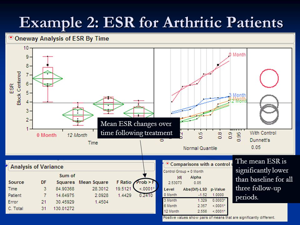 Example 2: ESR for Arthritic Patients Mean ESR changes over time following treatment The mean ESR is significantly lower than baseline for all three follow-up periods.