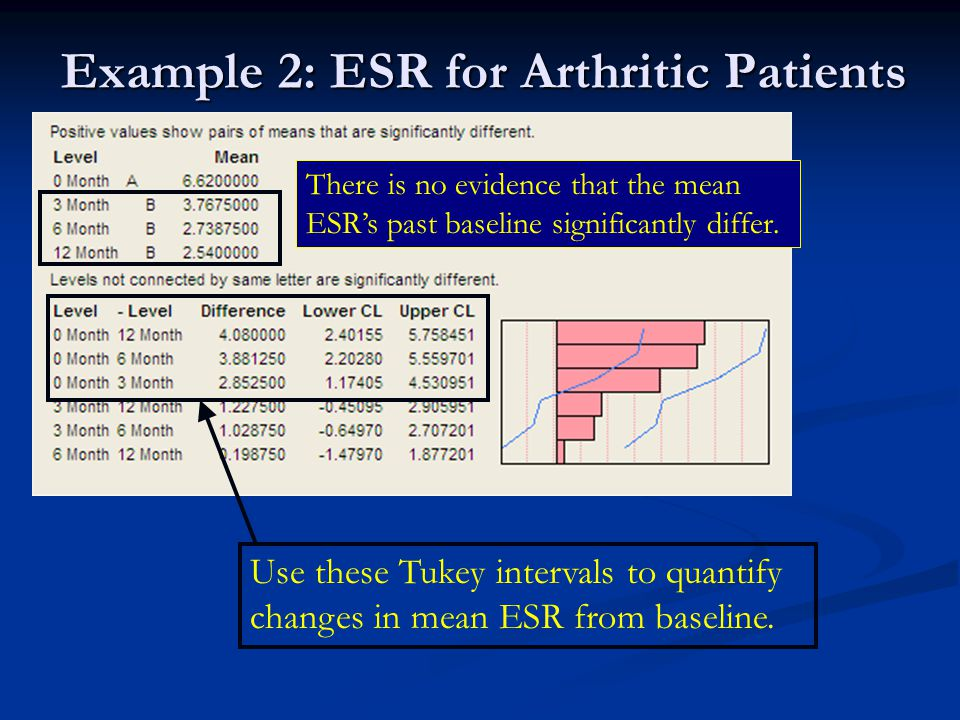 Example 2: ESR for Arthritic Patients There is no evidence that the mean ESR's past baseline significantly differ.