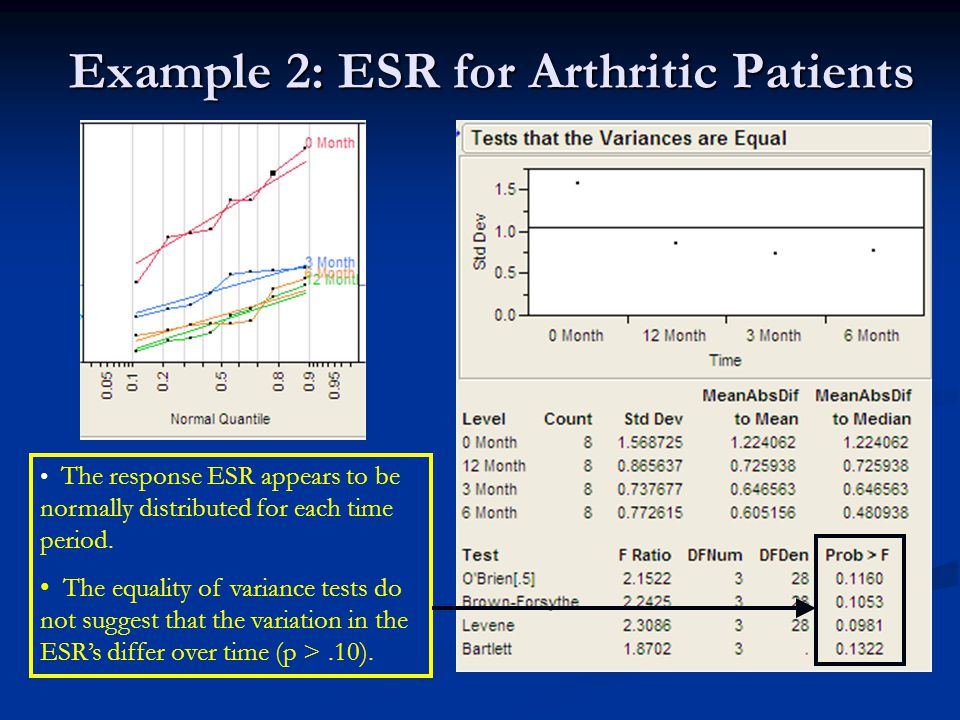 Example 2: ESR for Arthritic Patients The response ESR appears to be normally distributed for each time period.