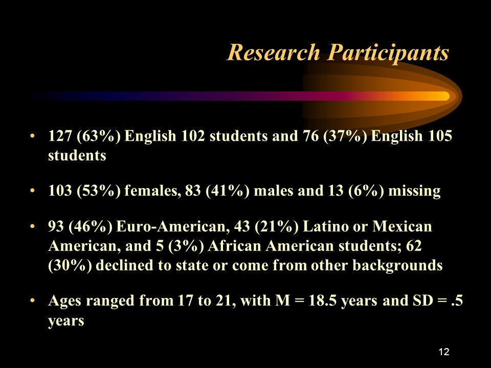 12 Research Participants 127 (63%) English 102 students and 76 (37%) English 105 students 103 (53%) females, 83 (41%) males and 13 (6%) missing 93 (46%) Euro-American, 43 (21%) Latino or Mexican American, and 5 (3%) African American students; 62 (30%) declined to state or come from other backgrounds Ages ranged from 17 to 21, with M = 18.5 years and SD =.5 years