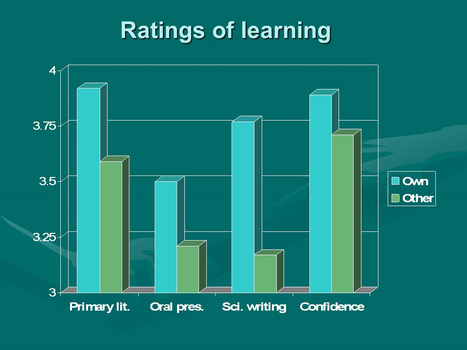 Ratings of learning