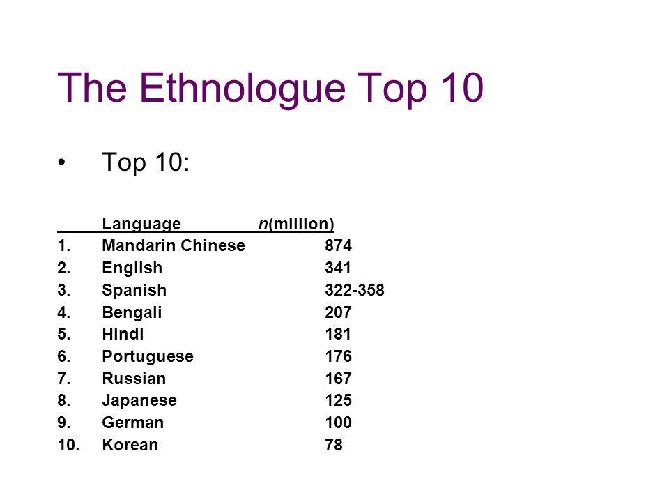 The Ethnologue Top 10 Top 10: Languagen(million) 1.Mandarin Chinese874 2.English341 3.Spanish322-358 4.Bengali207 5.Hindi181 6.Portuguese176 7.Russian167 8.Japanese125 9.German100 10.Korean78