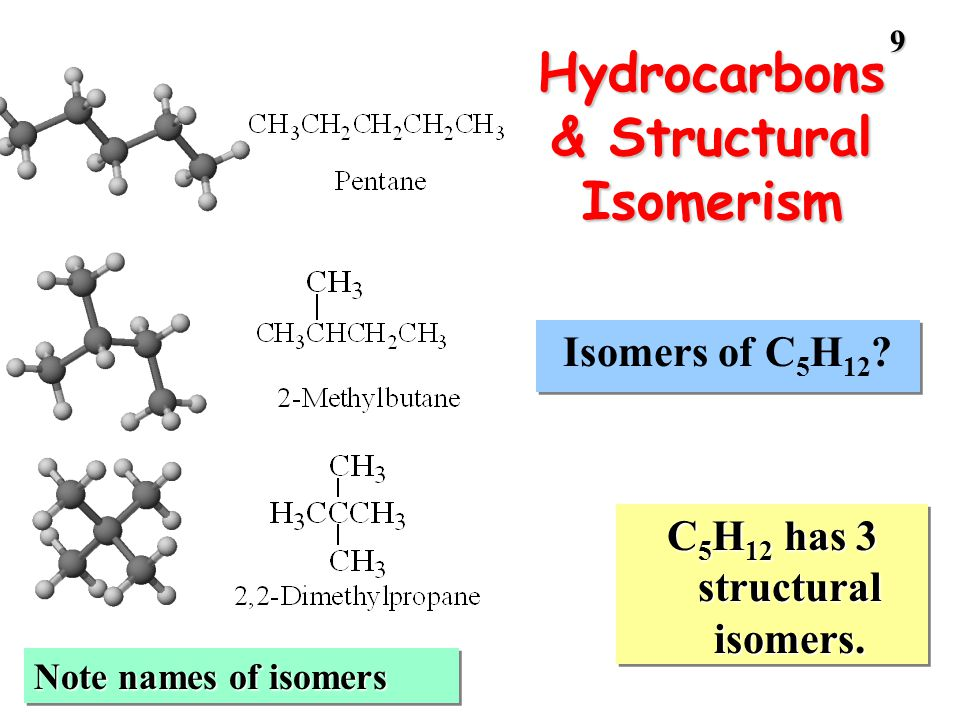 9 Hydrocarbons & Structural Isomerism C 5 H 12 has 3 structural isomers. Isomers of C 5 H 12 ? Note names of isomers