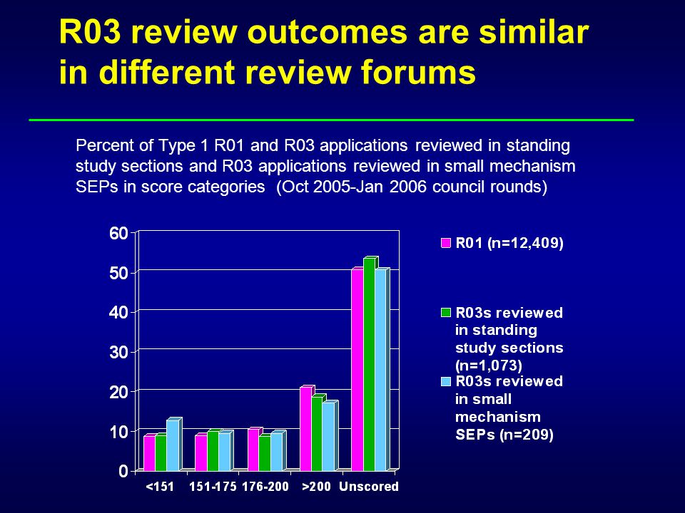 Percent of Type 1 R01 and R03 applications reviewed in standing study sections and R03 applications reviewed in small mechanism SEPs in score categori