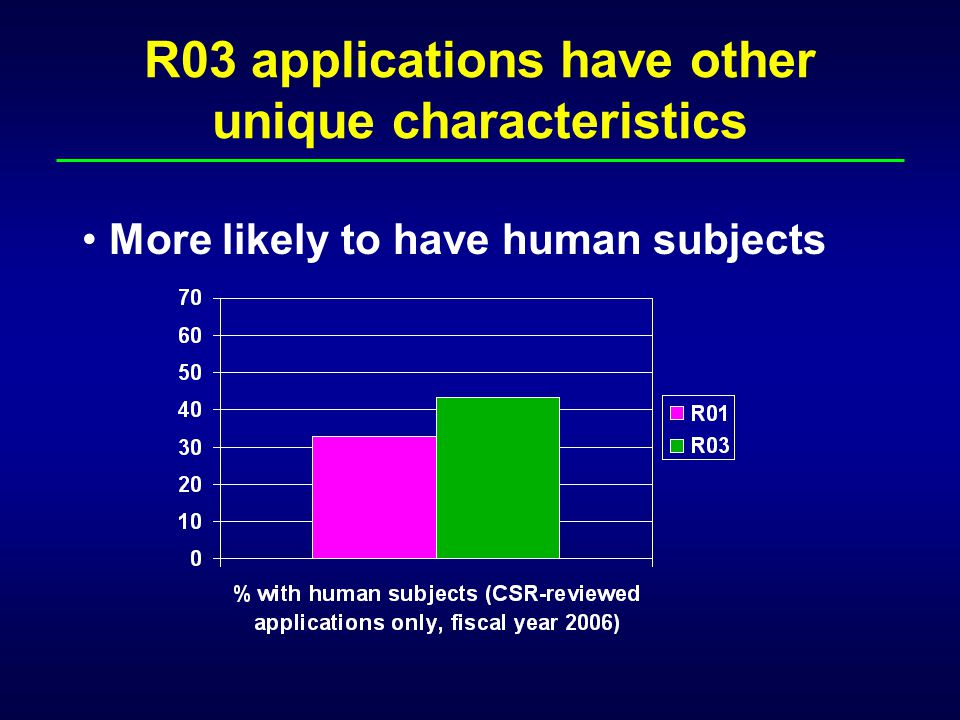 R03 applications have other unique characteristics More likely to have human subjects