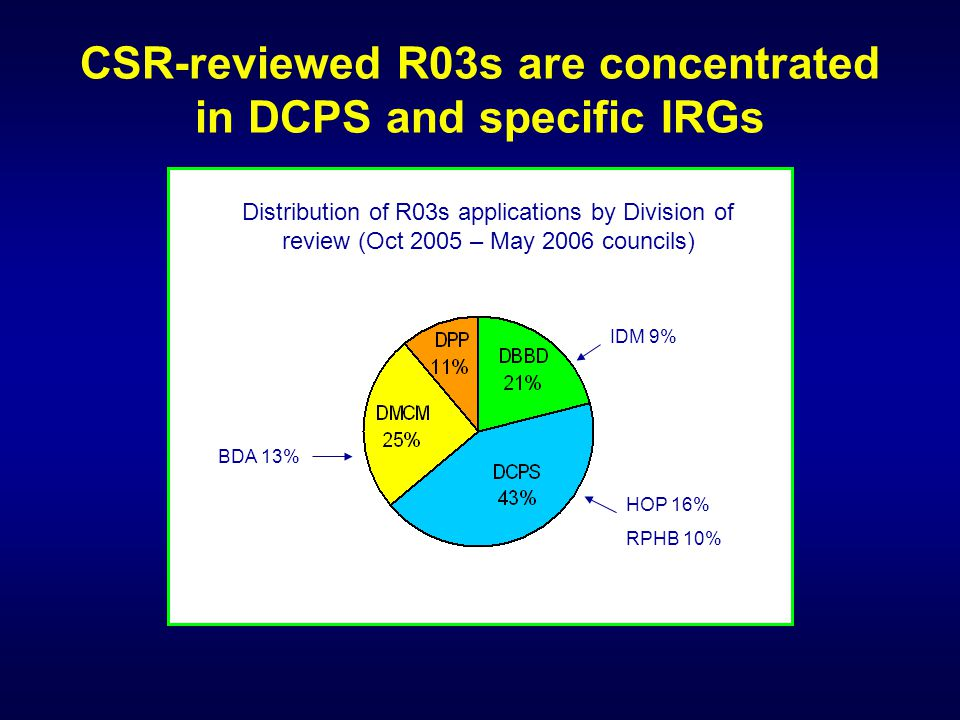 CSR-reviewed R03s are concentrated in DCPS and specific IRGs Distribution of R03s applications by Division of review (Oct 2005 – May 2006 councils) HO