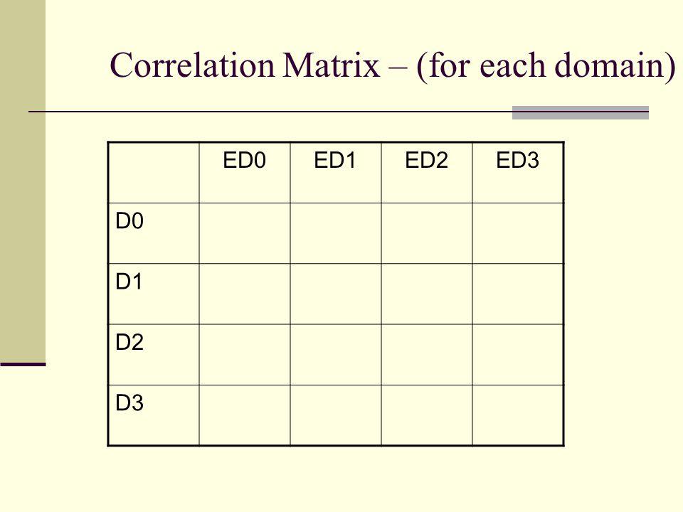 Correlation Matrix – (for each domain) ED0ED1ED2ED3 D0 D1 D2 D3