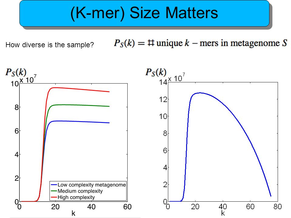 (K-mer) Size Matters How diverse is the sample