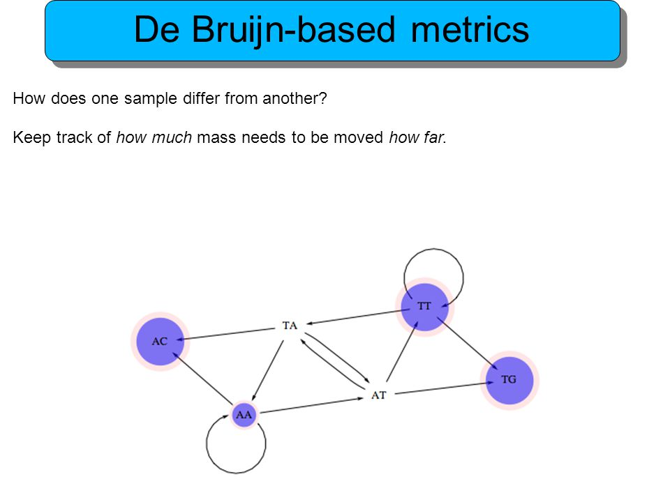 De Bruijn-based metrics How does one sample differ from another.