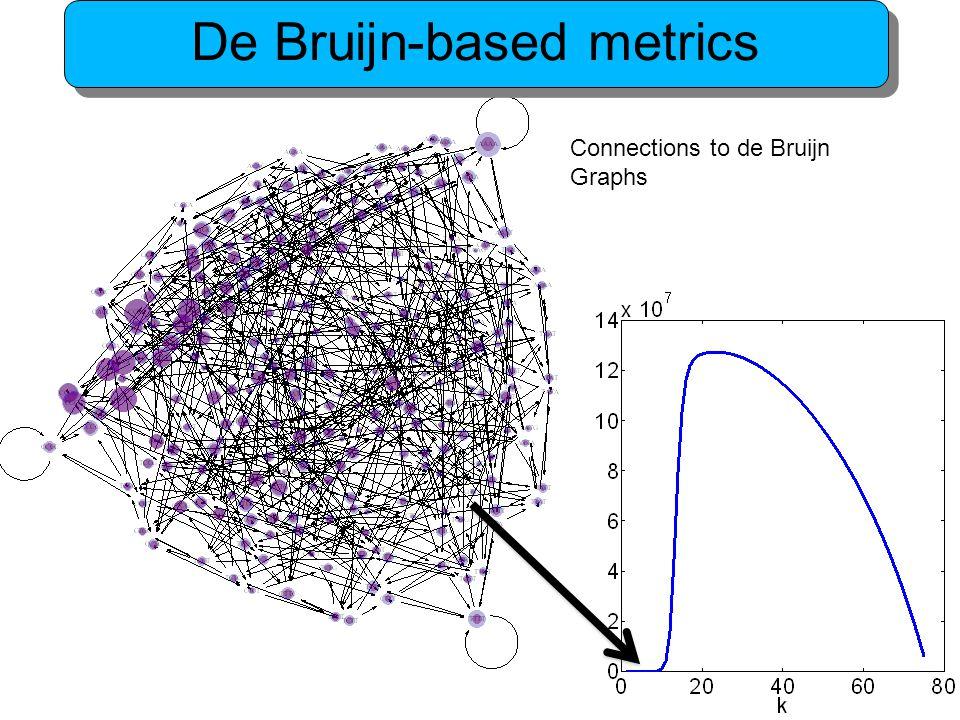 Connections to de Bruijn Graphs De Bruijn-based metrics